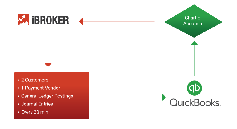 Flow between iBroker and QuickBooks Online